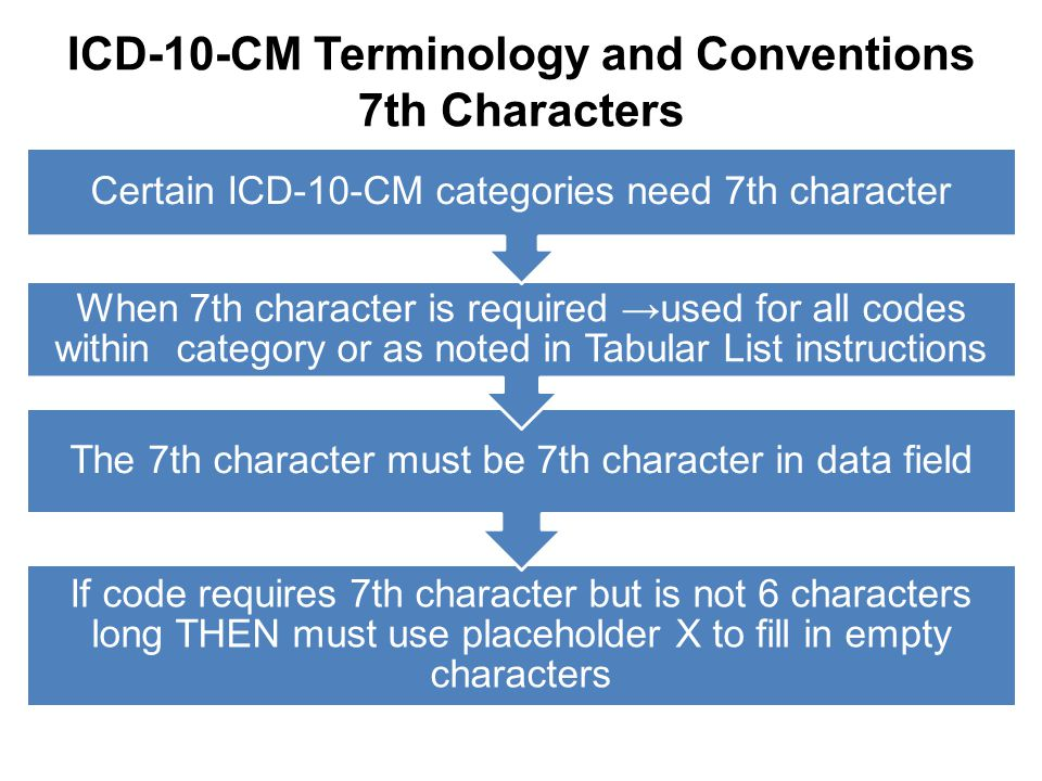 ICD-10-CM Terminology and Conventions 7th Characters If code requires 7th character but is not 6 characters long THEN must use placeholder X to fill i