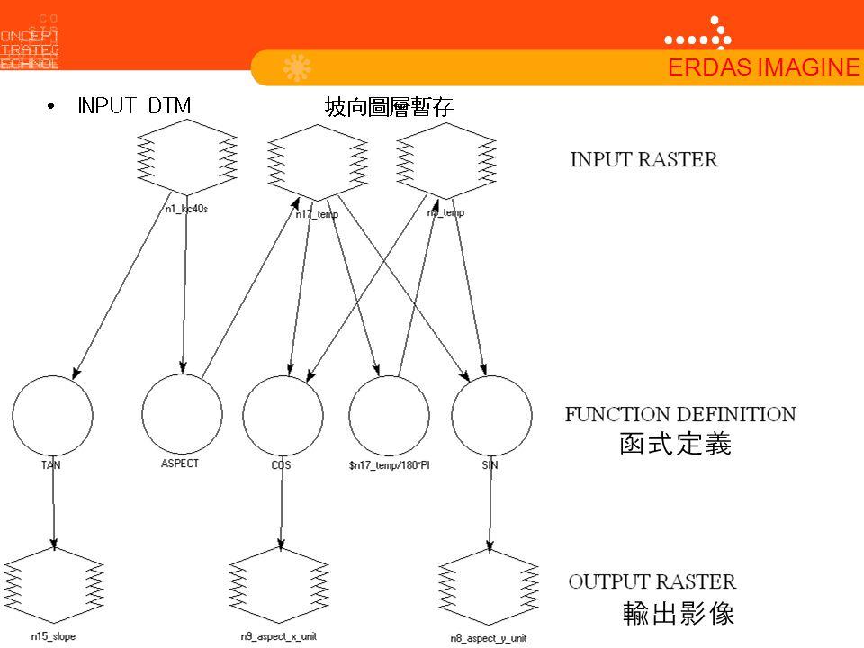 INPUT DTM 坡向圖層暫存 函式定義 輸出影像 ERDAS IMAGINE