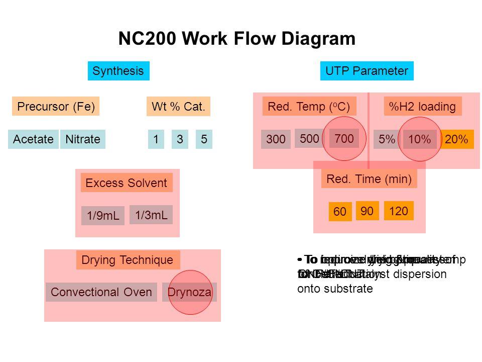 NC2FA9 (5wt%, 10%H2)