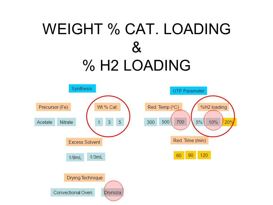 Future Plan Increase % H2 loading to 20% in the reduction process Increase reduction time to 90 min and 120 min Synthesis UTP Parameter Precursor (Fe) Excess Solvent AcetateNitrate Wt % Cat.