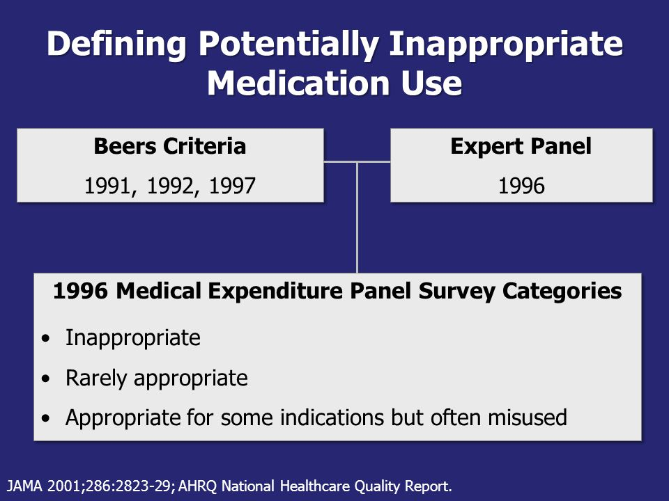 Defining Potentially Inappropriate Medication Use Beers Criteria 1991, 1992, 1997 Beers Criteria 1991, 1992, 1997 Expert Panel 1996 Expert Panel 1996 1996 Medical Expenditure Panel Survey Categories Inappropriate Rarely appropriate Appropriate for some indications but often misused 1996 Medical Expenditure Panel Survey Categories Inappropriate Rarely appropriate Appropriate for some indications but often misused JAMA 2001;286:2823-29; AHRQ National Healthcare Quality Report.