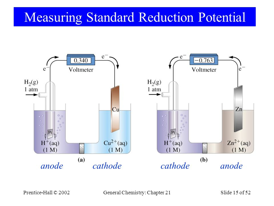 Prentice-Hall © 2002General Chemistry: Chapter 21Slide 15 of 52 Measuring Standard Reduction Potential cathode anode
