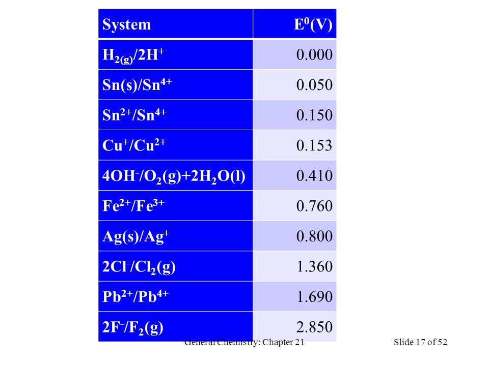 SystemE 0 (V) H 2(g) /2H + 0.000 Sn(s)/Sn 4+ 0.050 Sn 2+ /Sn 4+ 0.150 Cu + /Cu 2+ 0.153 4OH - /O 2 (g)+2H 2 O(l)0.410 Fe 2+ /Fe 3+ 0.760 Ag(s)/Ag + 0.