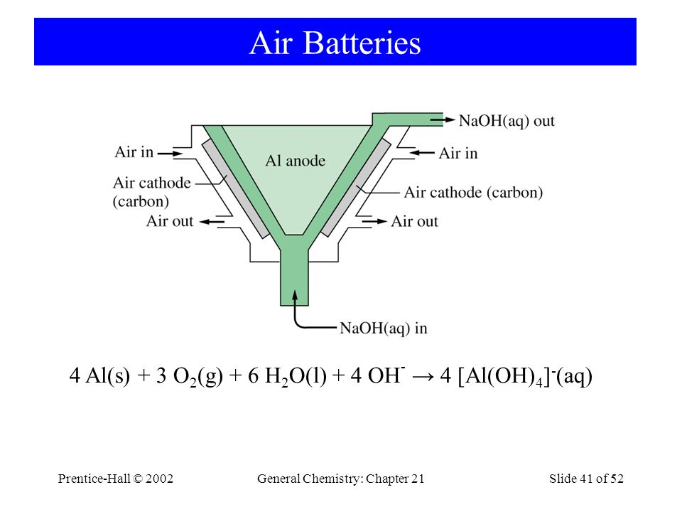 Prentice-Hall © 2002General Chemistry: Chapter 21Slide 41 of 52 Air Batteries 4 Al(s) + 3 O 2 (g) + 6 H 2 O(l) + 4 OH - → 4 [Al(OH) 4 ] - (aq)