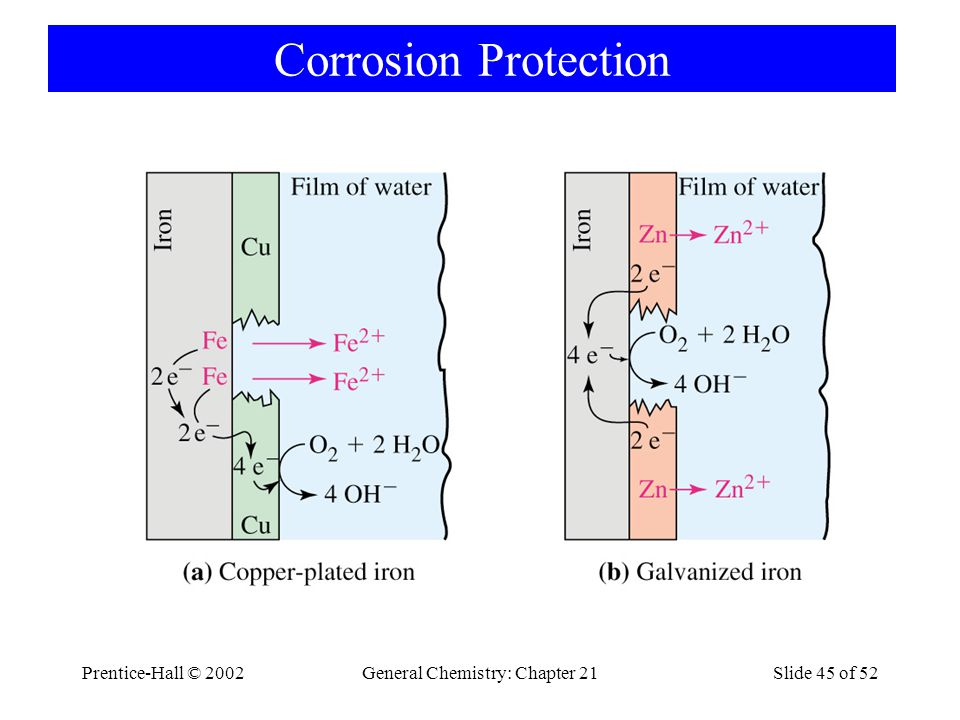 Prentice-Hall © 2002General Chemistry: Chapter 21Slide 45 of 52 Corrosion Protection