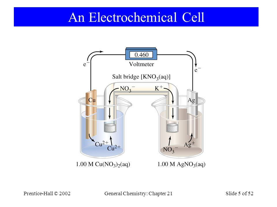 Prentice-Hall © 2002General Chemistry: Chapter 21Slide 5 of 52 An Electrochemical Cell