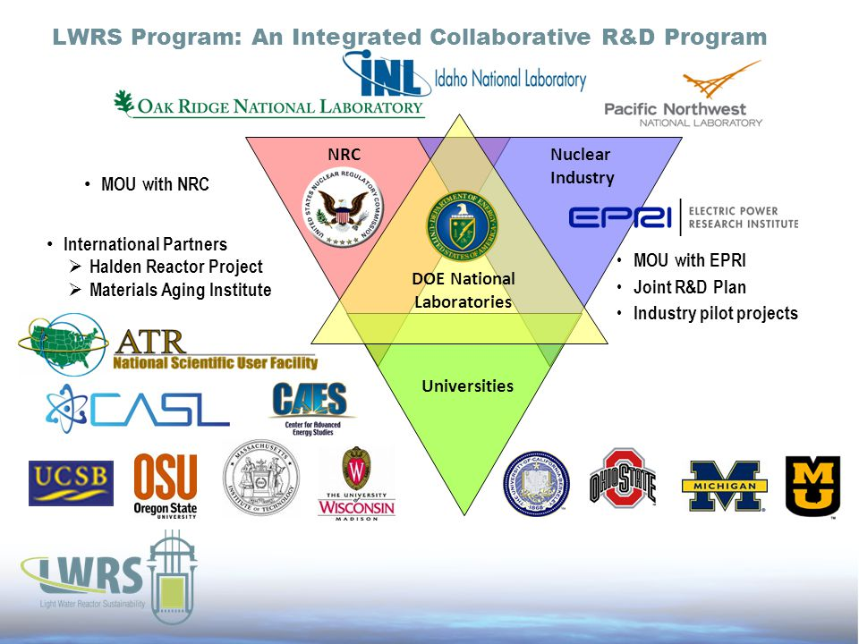NRC Universities DOE National Laboratories 7 Nuclear Industry MOU with EPRI Joint R&D Plan Industry pilot projects International Partners  Halden Reactor Project  Materials Aging Institute MOU with NRC LWRS Program: An Integrated Collaborative R&D Program