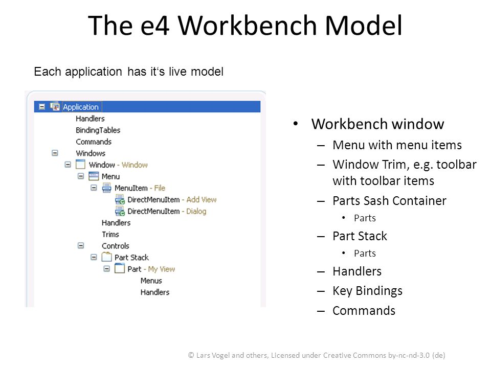The e4 Workbench Model Each application has it's live model Workbench window – Menu with menu items – Window Trim, e.g. toolbar with toolbar items – P