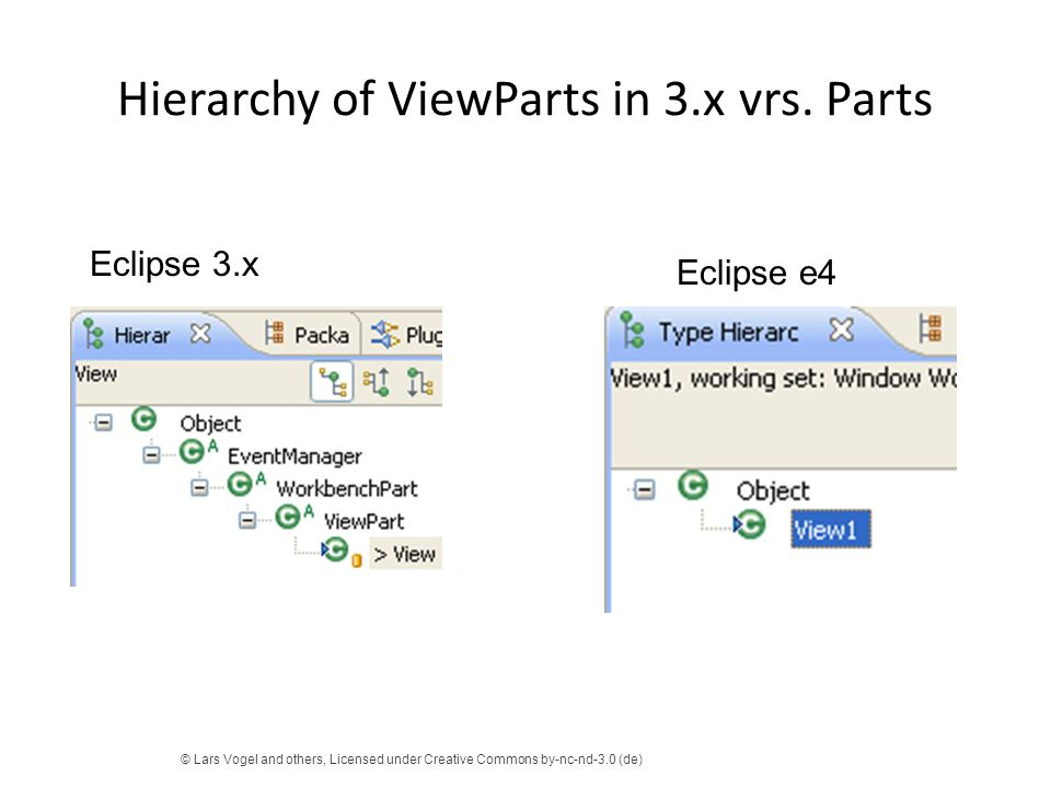 Hierarchy of ViewParts in 3.x vrs. Parts © Lars Vogel and others, Licensed under Creative Commons by-nc-nd-3.0 (de) Eclipse e4 Eclipse 3.x