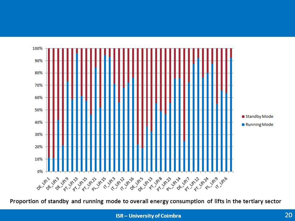 20 ISR – University of Coimbra Proportion of standby and running mode to overall energy consumption of lifts in the tertiary sector