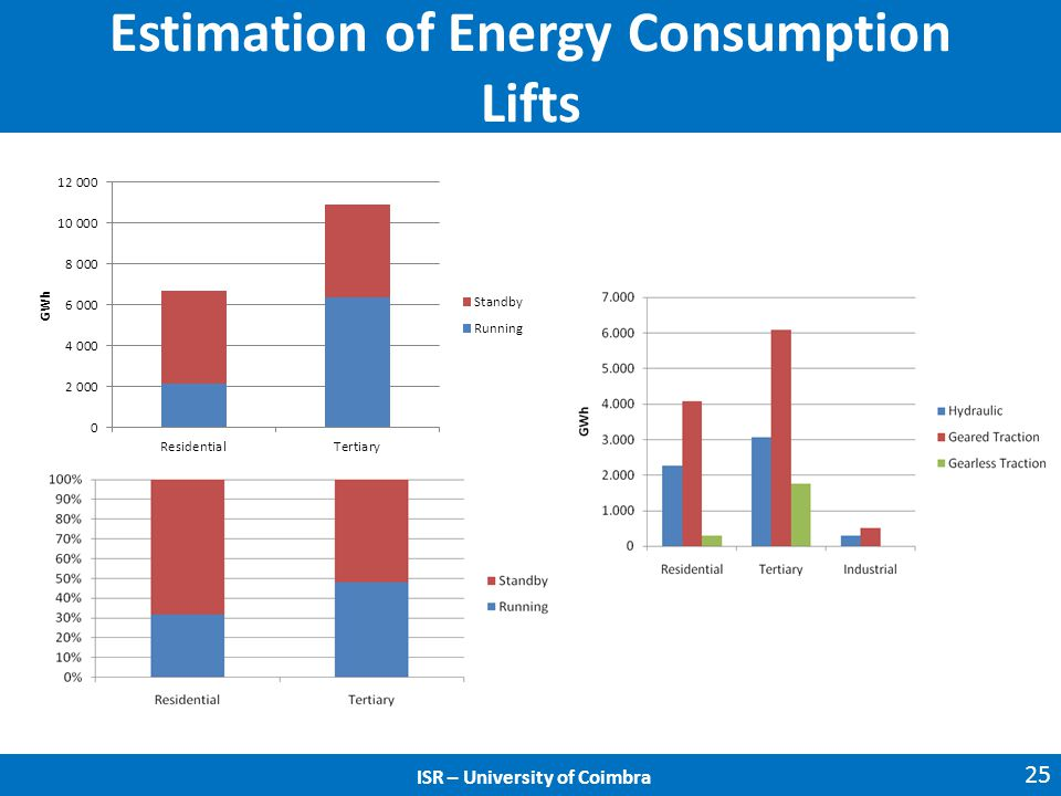 ISR – University of Coimbra Estimation of Energy Consumption Lifts 25 ISR – University of Coimbra