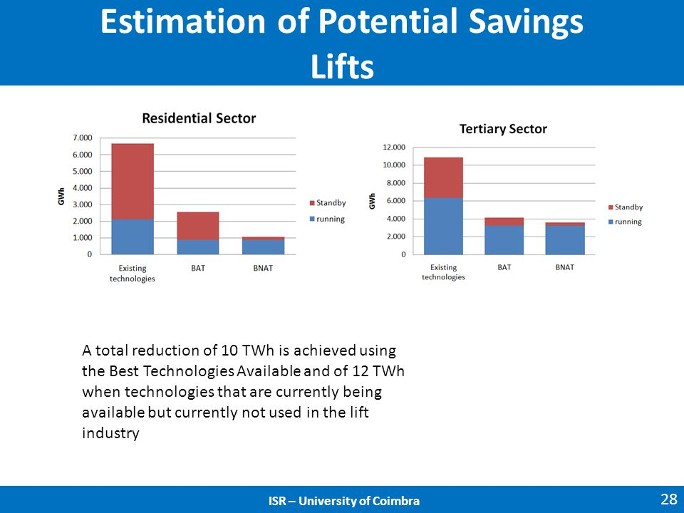 Estimation of Potential Savings Lifts 28 ISR – University of Coimbra A total reduction of 10 TWh is achieved using the Best Technologies Available and of 12 TWh when technologies that are currently being available but currently not used in the lift industry