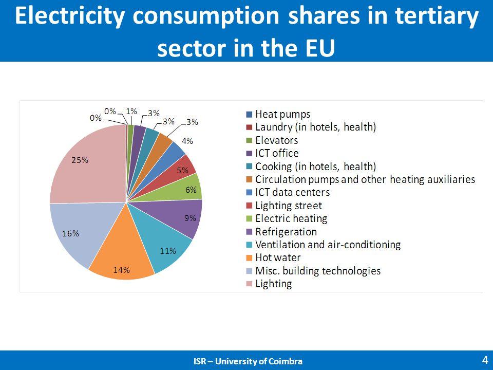Electricity consumption shares in tertiary sector in the EU 4 ISR – University of Coimbra