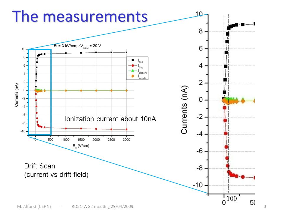 M. Alfonsi (CERN) - RD51-WG2 meeting 29/04/20093 The measurements Drift Scan (current vs drift field) 100 Ionization current about 10nA