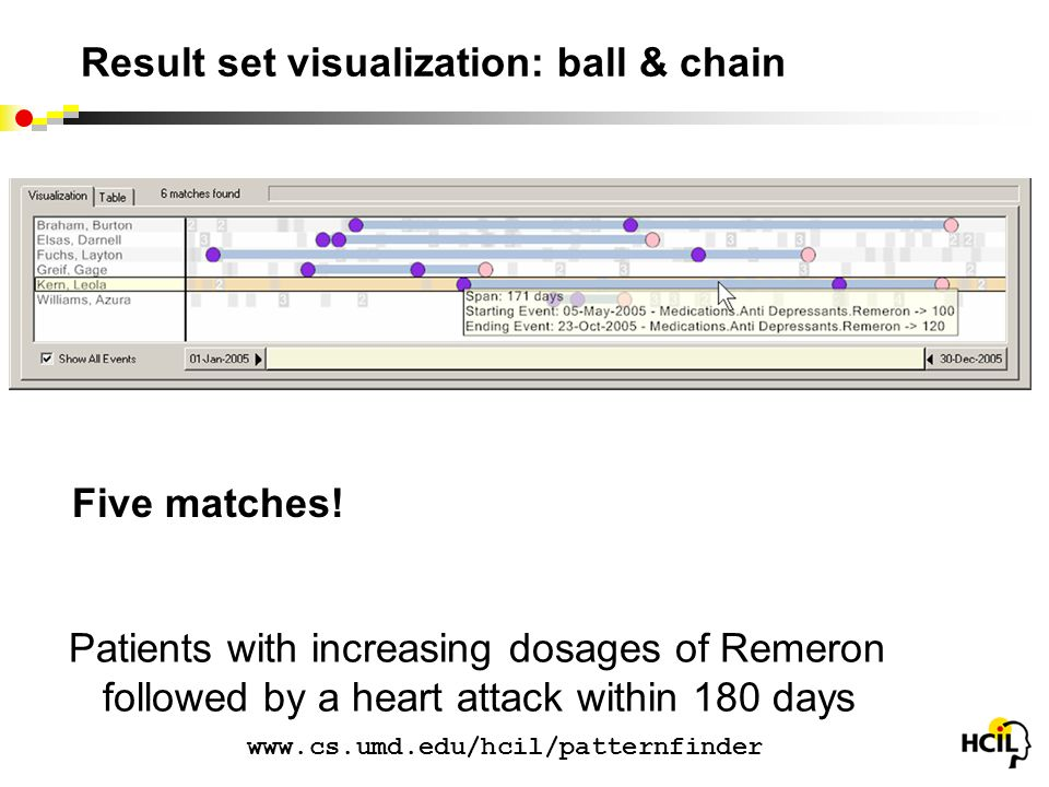 Result set visualization: ball & chain Five matches.