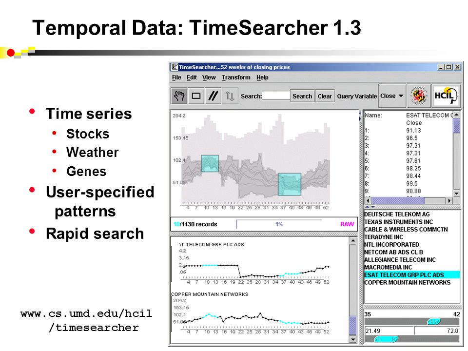 Temporal Data: TimeSearcher 1.3 Time series Stocks Weather Genes User-specified patterns Rapid search www.cs.umd.edu/hcil /timesearcher
