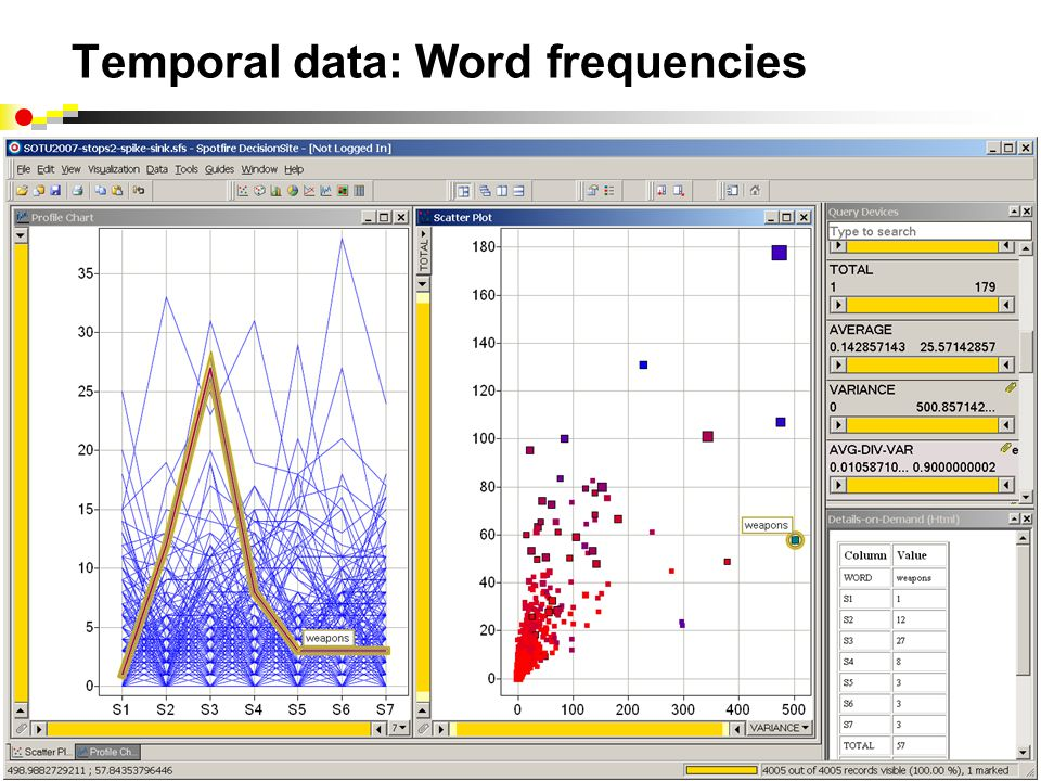 Temporal data: Word frequencies