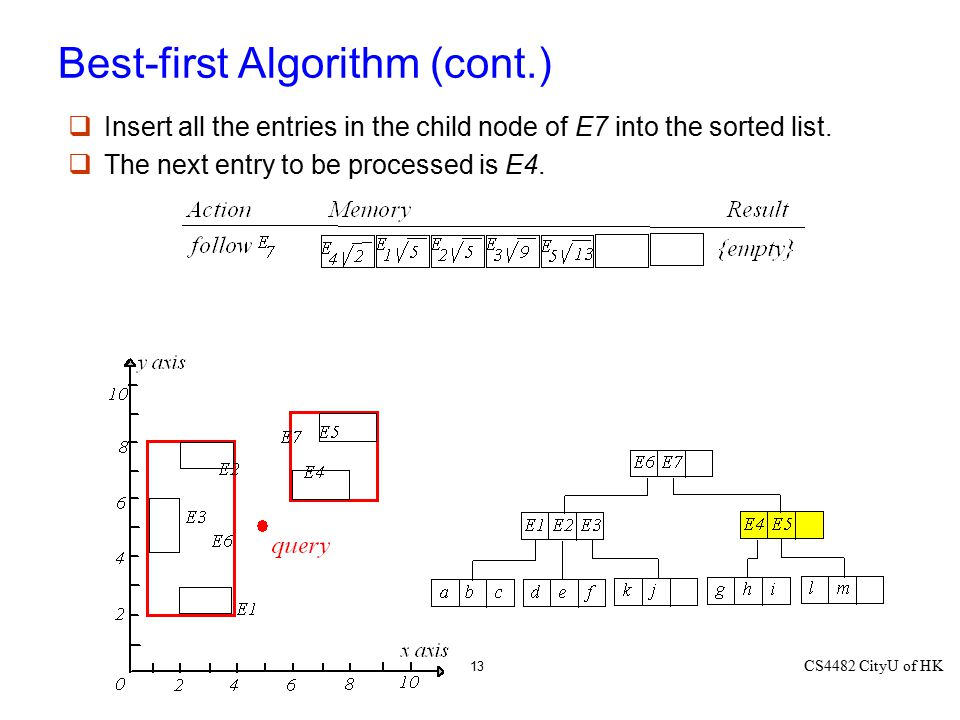 CS4482 CityU of HK 13 Best-first Algorithm (cont.)  Insert all the entries in the child node of E7 into the sorted list.  The next entry to be proce