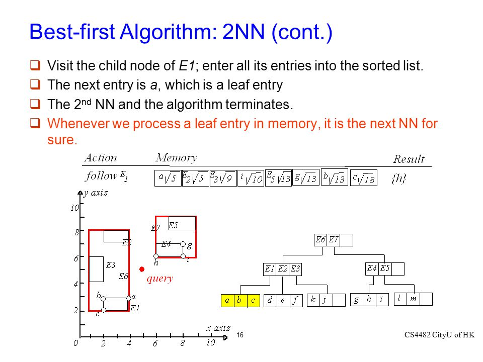 CS4482 CityU of HK 16 Best-first Algorithm: 2NN (cont.)  Visit the child node of E1; enter all its entries into the sorted list.  The next entry is