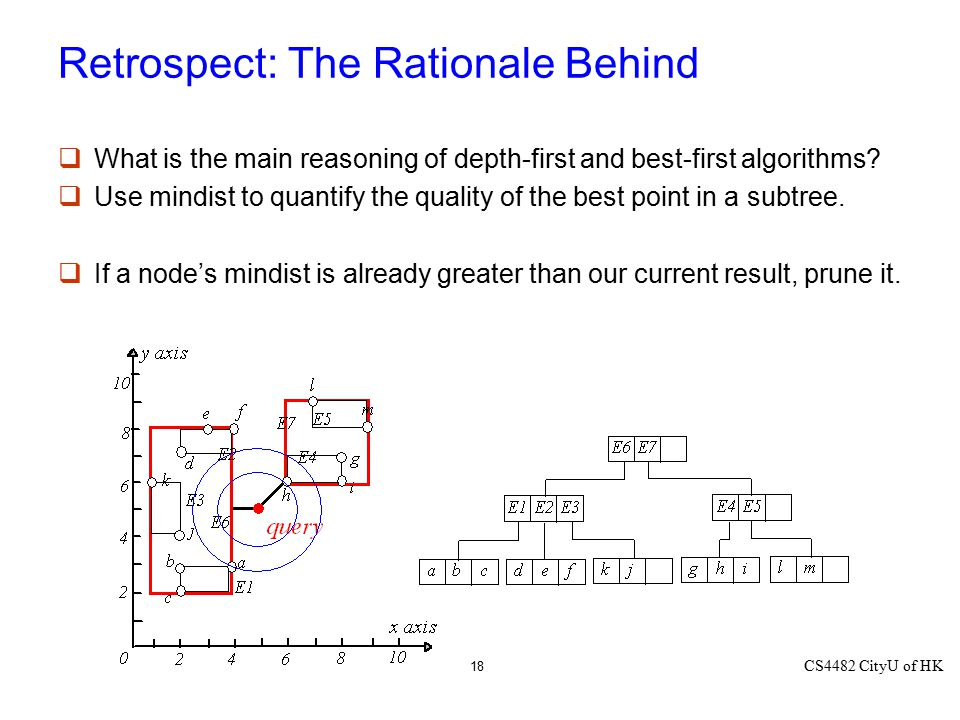 CS4482 CityU of HK 18 Retrospect: The Rationale Behind  What is the main reasoning of depth-first and best-first algorithms?  Use mindist to quantif