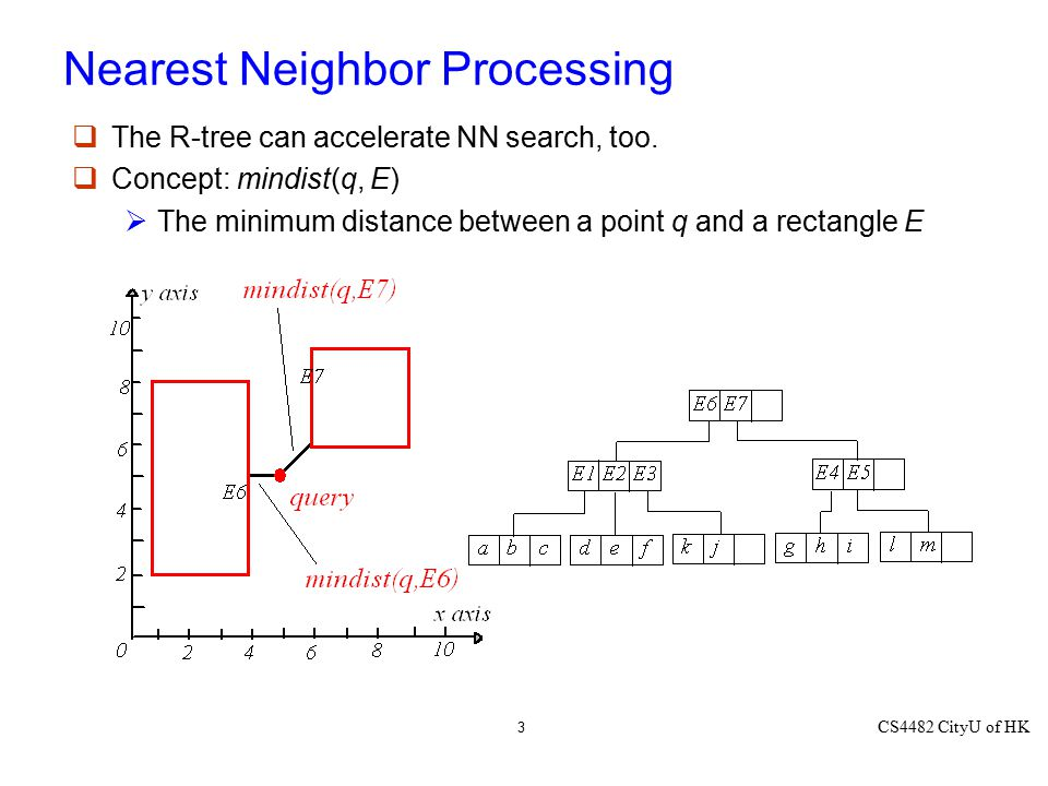 CS4482 CityU of HK 3 Nearest Neighbor Processing  The R-tree can accelerate NN search, too.  Concept: mindist(q, E)  The minimum distance between a
