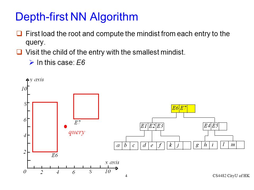 CS4482 CityU of HK 4 Depth-first NN Algorithm  First load the root and compute the mindist from each entry to the query.  Visit the child of the ent
