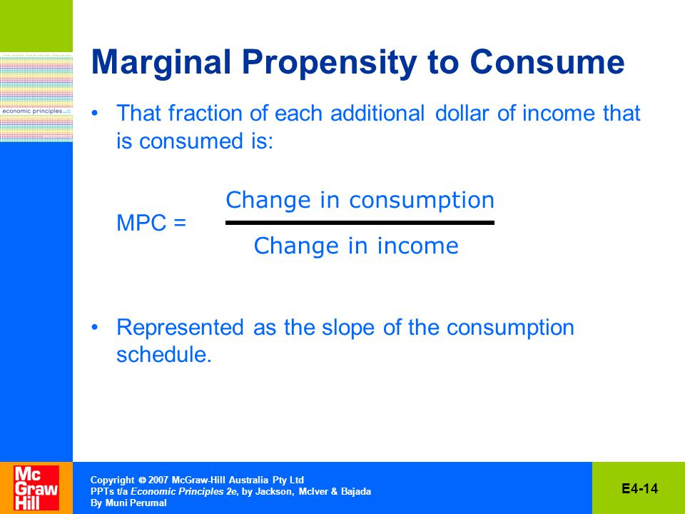E4-14 Copyright  2007 McGraw-Hill Australia Pty Ltd PPTs t/a Economic Principles 2e, by Jackson, McIver & Bajada By Muni Perumal Marginal Propensity to Consume That fraction of each additional dollar of income that is consumed is: MPC = Represented as the slope of the consumption schedule.