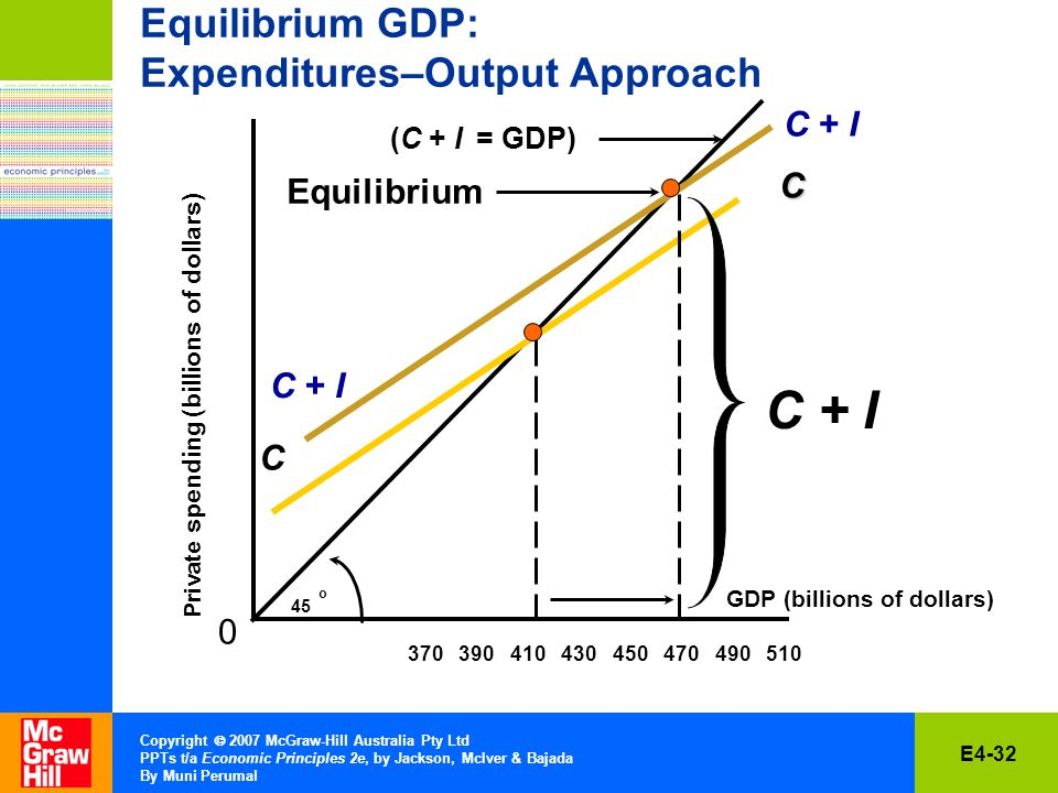 E4-32 Copyright  2007 McGraw-Hill Australia Pty Ltd PPTs t/a Economic Principles 2e, by Jackson, McIver & Bajada By Muni Perumal Equilibrium GDP: Expenditures–Output Approach Private spending (billions of dollars) 0 45 oC C GDP (billions of dollars) (C + I = GDP) C + I Equilibrium C + I