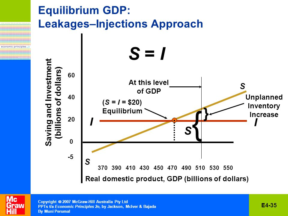 E4-35 Copyright  2007 McGraw-Hill Australia Pty Ltd PPTs t/a Economic Principles 2e, by Jackson, McIver & Bajada By Muni Perumal Equilibrium GDP: Leakages–Injections Approach S = I Saving and Investment (billions of dollars) S S Real domestic product, GDP (billions of dollars) I I S{S{ } Unplanned Inventory Increase At this level of GDP (S = I = $20) Equilibrium