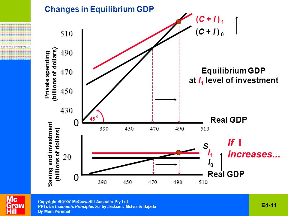 E4-41 Copyright  2007 McGraw-Hill Australia Pty Ltd PPTs t/a Economic Principles 2e, by Jackson, McIver & Bajada By Muni Perumal Changes in Equilibrium GDP Private spending (billions of dollars) Saving and investment (billions of dollars) o I0I Equilibrium GDP at I 1 level of investment S (C + I ) (C + I ) 1 I1I1 If I increases...