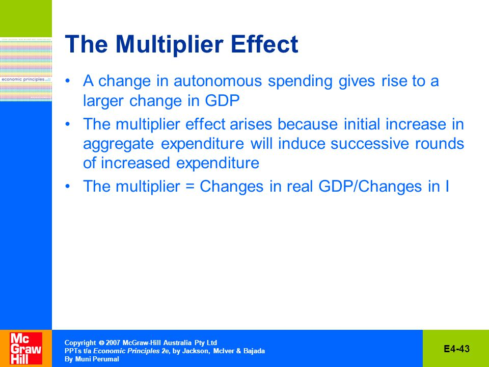 E4-43 Copyright  2007 McGraw-Hill Australia Pty Ltd PPTs t/a Economic Principles 2e, by Jackson, McIver & Bajada By Muni Perumal The Multiplier Effect A change in autonomous spending gives rise to a larger change in GDP The multiplier effect arises because initial increase in aggregate expenditure will induce successive rounds of increased expenditure The multiplier = Changes in real GDP/Changes in I