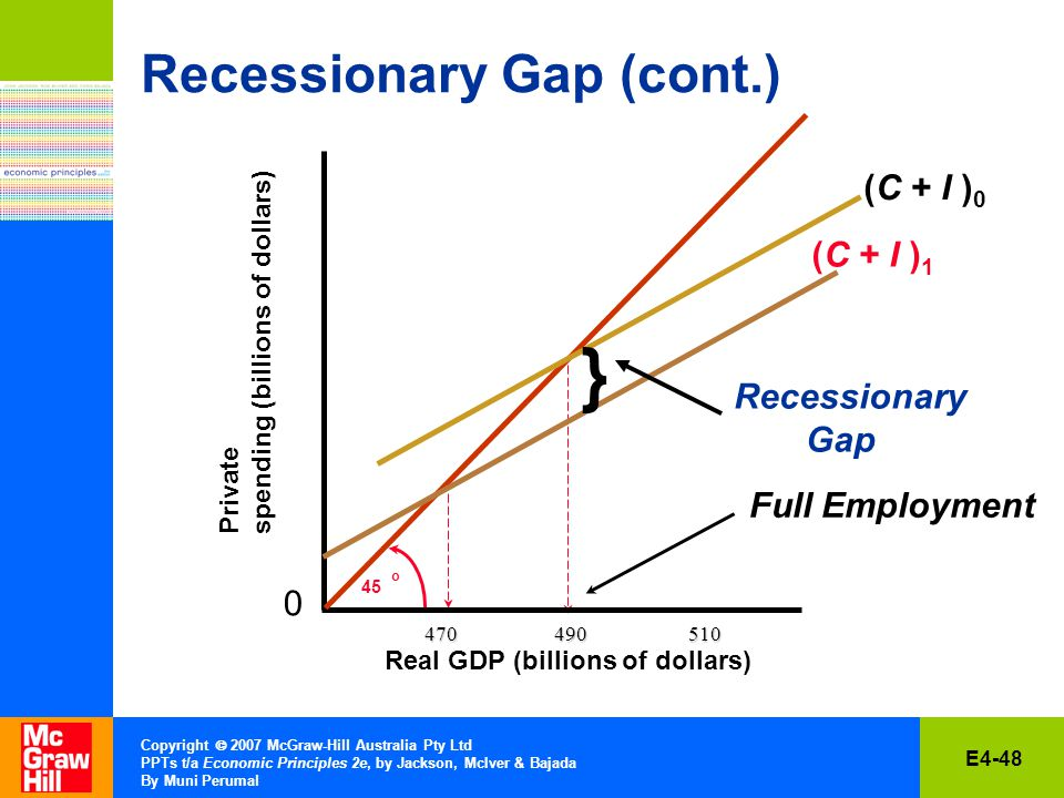 E4-48 Copyright  2007 McGraw-Hill Australia Pty Ltd PPTs t/a Economic Principles 2e, by Jackson, McIver & Bajada By Muni Perumal Recessionary Gap (cont.) Real GDP (billions of dollars) 0 45 o (C + I ) 0 Full Employment Private spending (billions of dollars) (C + I ) 1 } Recessionary Gap
