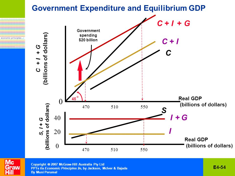 E4-54 Copyright  2007 McGraw-Hill Australia Pty Ltd PPTs t/a Economic Principles 2e, by Jackson, McIver & Bajada By Muni Perumal Government Expenditure and Equilibrium GDP Government spending $20 billion C + I + G 0 45 o C + I Real GDP (billions of dollars) C S C + I + G (billions of dollars) S, I + G (billions of dollars) I Real GDP (billions of dollars) I + G