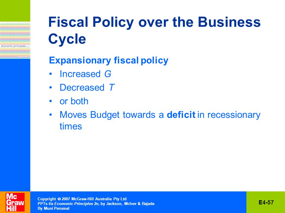 E4-57 Copyright  2007 McGraw-Hill Australia Pty Ltd PPTs t/a Economic Principles 2e, by Jackson, McIver & Bajada By Muni Perumal Fiscal Policy over the Business Cycle Expansionary fiscal policy Increased G Decreased T or both Moves Budget towards a deficit in recessionary times