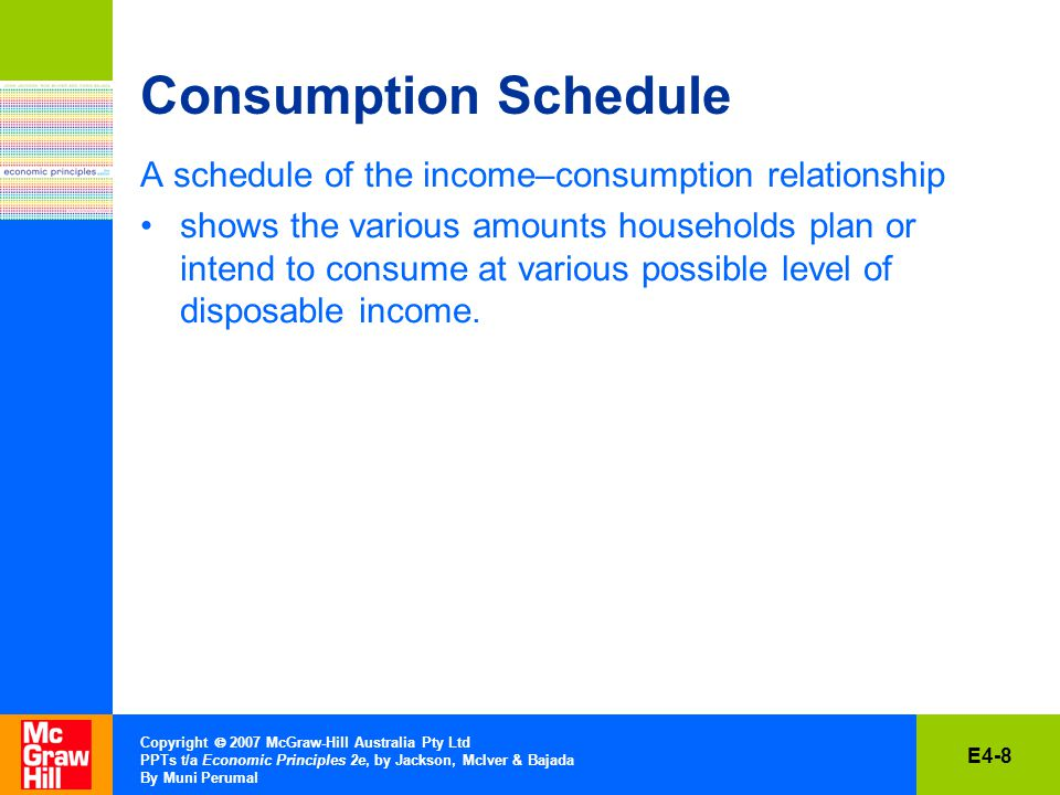 E4-9 Copyright  2007 McGraw-Hill Australia Pty Ltd PPTs t/a Economic Principles 2e, by Jackson, McIver & Bajada By Muni Perumal Saving Schedule A schedule of the income–saving relationship shows the various amounts households plan or intend to save at various levels of disposable income.