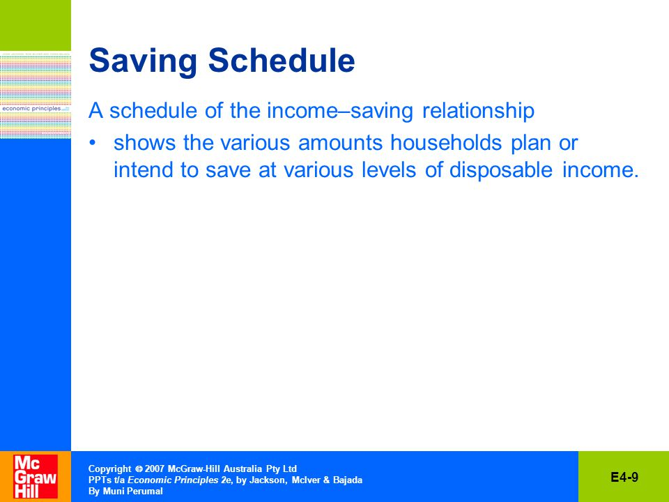 E4-9 Copyright  2007 McGraw-Hill Australia Pty Ltd PPTs t/a Economic Principles 2e, by Jackson, McIver & Bajada By Muni Perumal Saving Schedule A schedule of the income–saving relationship shows the various amounts households plan or intend to save at various levels of disposable income.