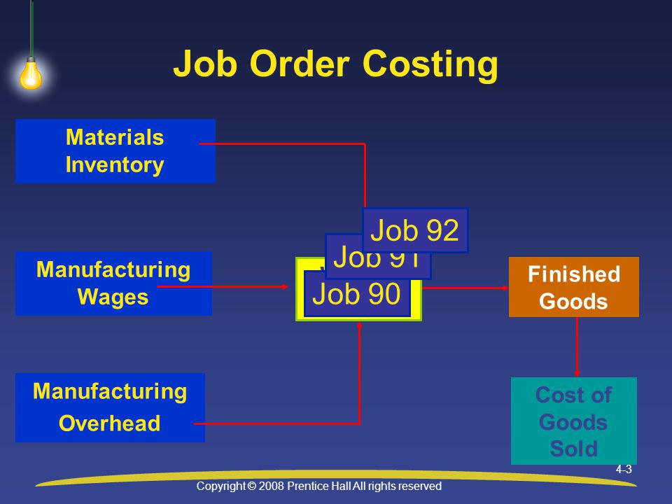 Copyright © 2008 Prentice Hall All rights reserved 4-4 Cost of Goods Sold Manufacturing Wages Materials Inventory Finished Goods Process Costing Work in Process, Mixing Dept Work in Process, Molding Dept Work in Process, Packaging Dept Manufacturing Overhead