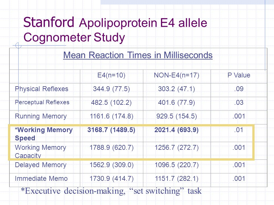 Stanford Apolipoprotein E4 allele Cognometer Study Mean Reaction Times in Milliseconds E4(n=10)NON-E4(n=17)P Value Physical Reflexes344.9 (77.5)303.2 (47.1).09 Perceptual Reflexes 482.5 (102.2)401.6 (77.9).03 Running Memory1161.6 (174.8)929.5 (154.5).001 *Working Memory Speed 3168.7 (1489.5)2021.4 (693.9).01 Working Memory Capacity 1788.9 (620.7)1256.7 (272.7).001 Delayed Memory1562.9 (309.0)1096.5 (220.7).001 Immediate Memo1730.9 (414.7)1151.7 (282.1).001 *Executive decision-making, set switching task