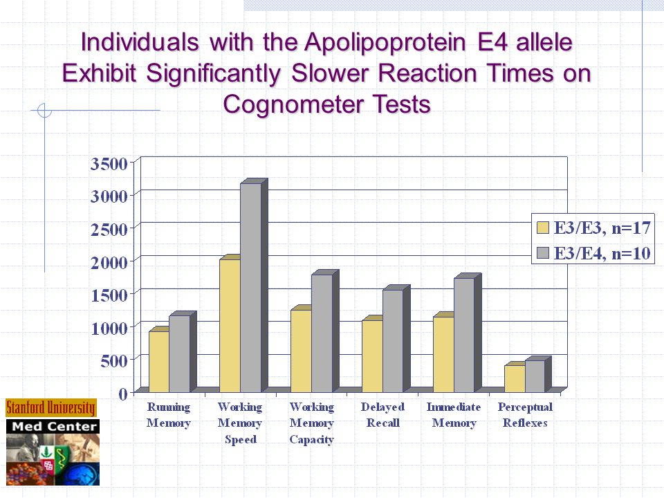 Individuals with the Apolipoprotein E4 allele Exhibit Significantly Slower Reaction Times on Cognometer Tests