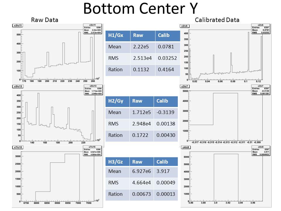 Bottom Downstream Left Y Raw DataCalibrated Data RawCalib Mean1.90e50.3054 RMS2.781e40.03552 Ration0.14640.1163 RawCalib Mean-2.57e50.2202 RMS2.994e40.00156 Ration-0.11650.00708 RawCalib Mean-6.94e6-3.935 RMS4.568e40.00170 Ration0.00658-.00043