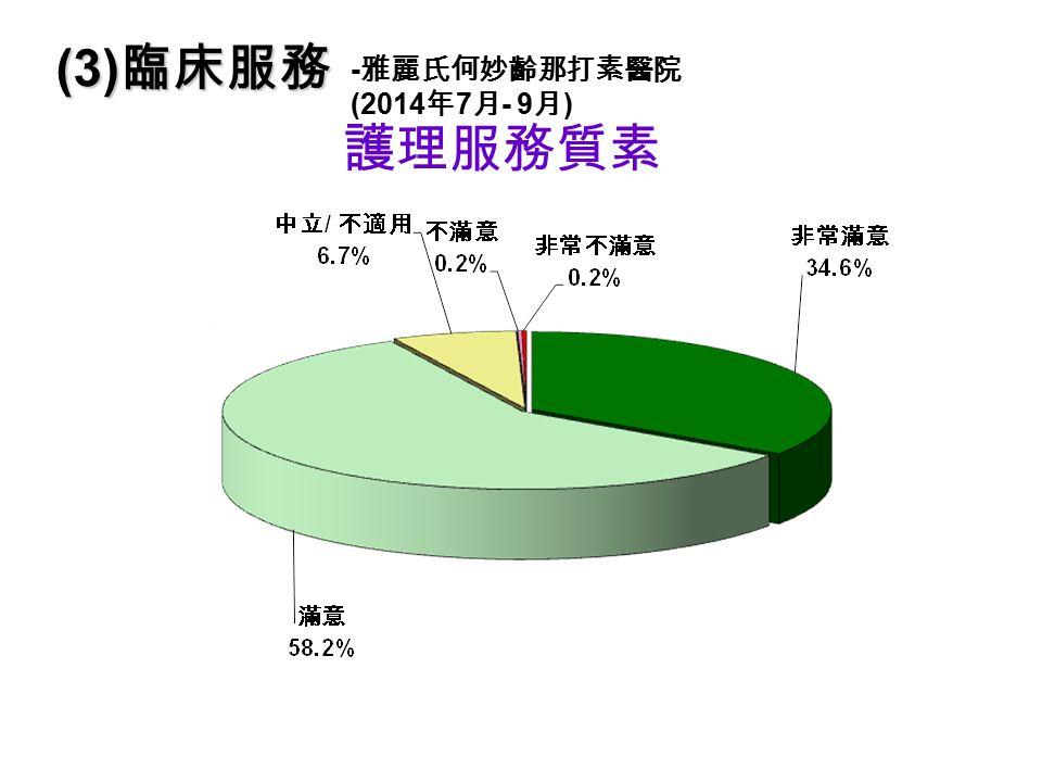 護理服務質素 (3) 臨床服務 - 雅麗氏何妙齡那打素醫院 (2014 年 7 月 - 9 月 )