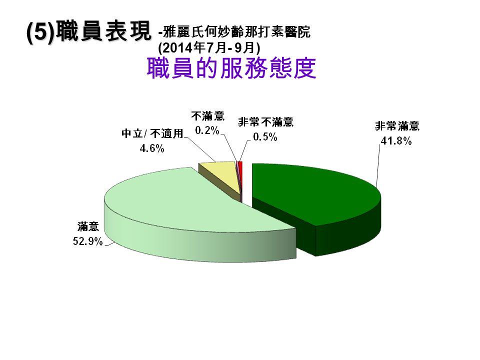 職員的服務態度 (5) 職員表現 - 雅麗氏何妙齡那打素醫院 (2014 年 7 月 - 9 月 )