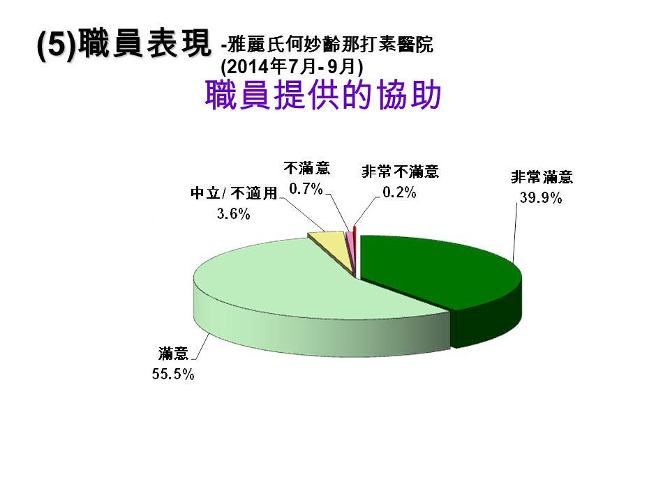 職員提供的協助 (5) 職員表現 - 雅麗氏何妙齡那打素醫院 (2014 年 7 月 - 9 月 )