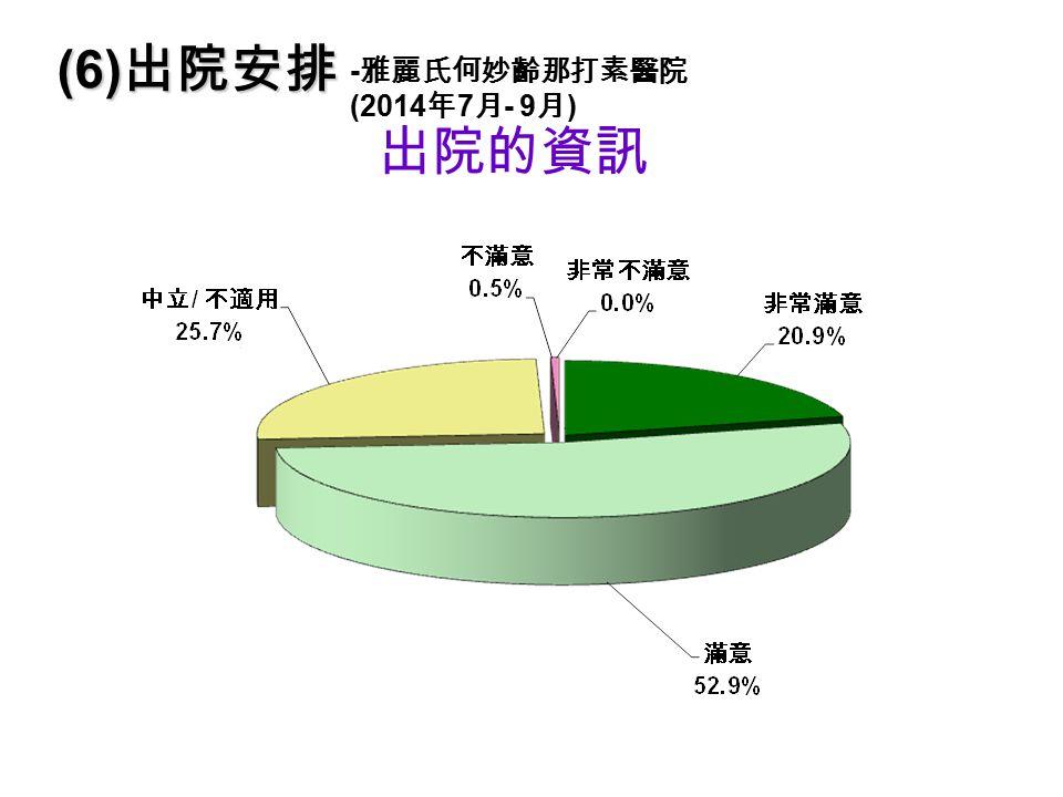 出院的資訊 (6) 出院安排 - 雅麗氏何妙齡那打素醫院 (2014 年 7 月 - 9 月 )
