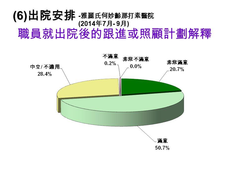 職員就出院後的跟進或照顧計劃解釋 (6) 出院安排 - 雅麗氏何妙齡那打素醫院 (2014 年 7 月 - 9 月 )