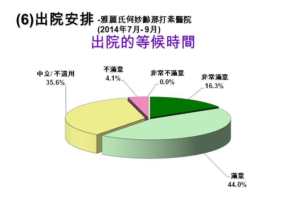 出院的等候時間 (6) 出院安排 - 雅麗氏何妙齡那打素醫院 (2014 年 7 月 - 9 月 )