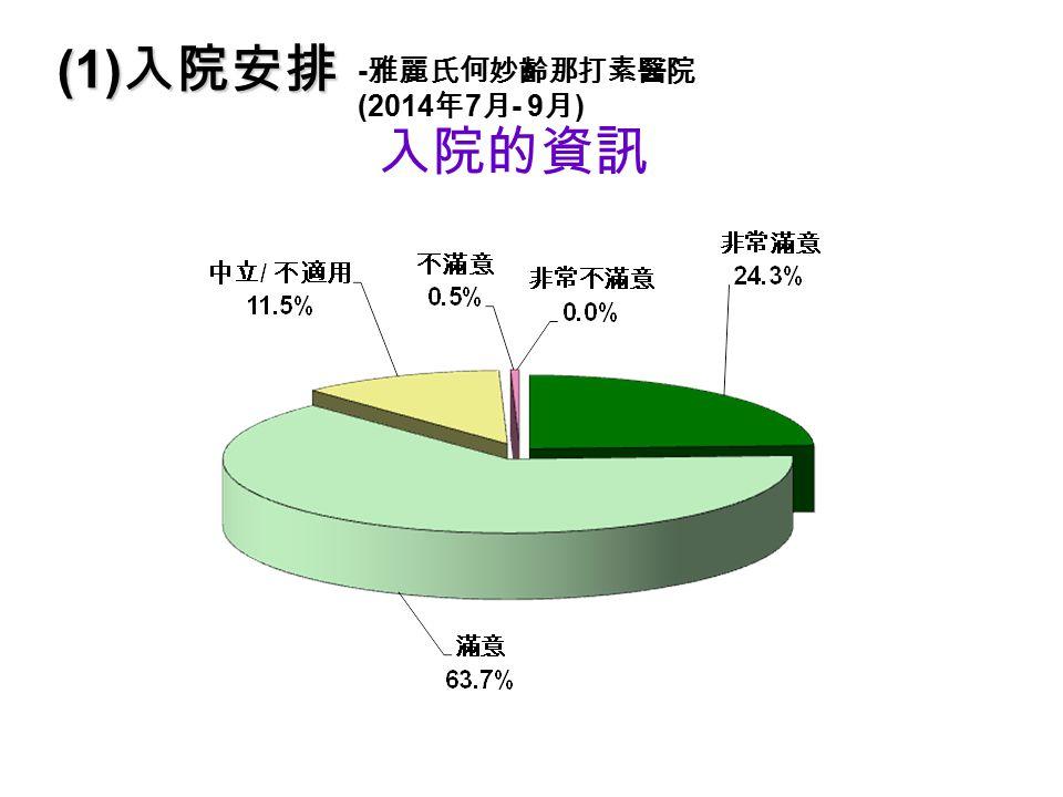 入院的資訊 (1) 入院安排 - 雅麗氏何妙齡那打素醫院 (2014 年 7 月 - 9 月 )