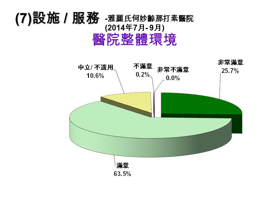 醫院整體環境 (7) 設施 / 服務 - 雅麗氏何妙齡那打素醫院 (2014 年 7 月 - 9 月 )
