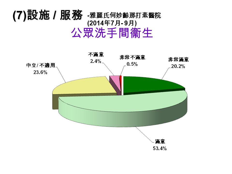 公眾洗手間衞生 (7) 設施 / 服務 - 雅麗氏何妙齡那打素醫院 (2014 年 7 月 - 9 月 )