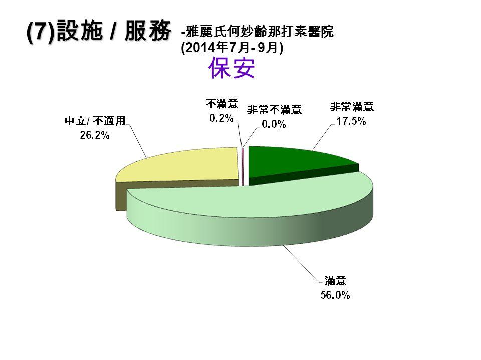 保安 (7) 設施 / 服務 - 雅麗氏何妙齡那打素醫院 (2014 年 7 月 - 9 月 )